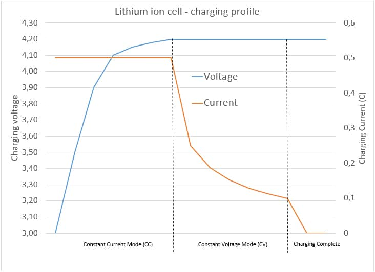Lithium battery Charge Profile
